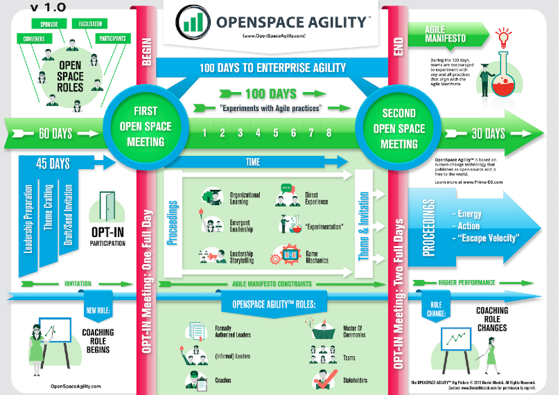 OpenSpace Agility Big Picture
